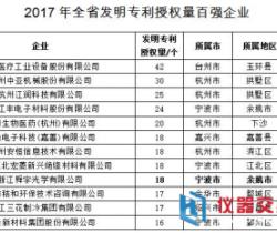 浙江省2017年全省发明专利百强企业名单出炉