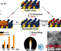 大连化物所金属氧化物催化剂研究取得进展