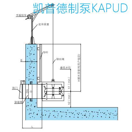 潜水搅拌机的启动,停止和运行,根据用户要求不同,可包括控制柜,端子箱
