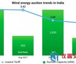 印度放宽风电项目招标政策