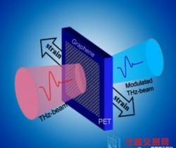 合肥研究院等在太赫兹应力调制器研究取得进展