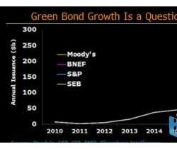 全球绿色债券发行量在2018年将增长约60%