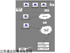GPRS热网·水网无线监控系统