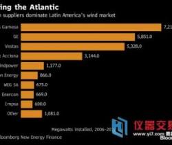 欧洲风机制造商锁定阿根廷市场