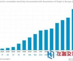 欧洲可再生能源电力需求同比上涨28%