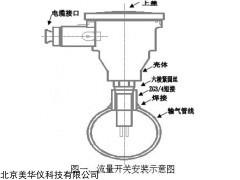 MHY-24580 高温防爆流量开关
