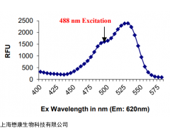 MX4508-50UG Rhod-4 AM 钙离子荧光探针