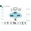 AcrelCloud-1000 安科瑞变电所运维云平台