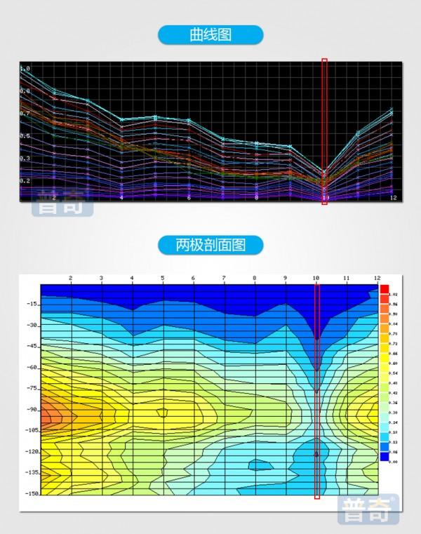 物探找水仪与核磁共振找水仪的优势在哪里?