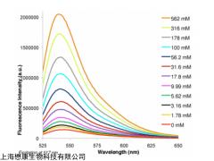 MX4514 ENG-2 AM 绿色荧光钠离子探针