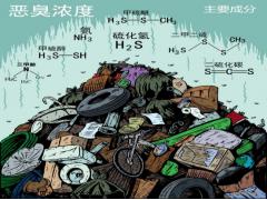 河南省养殖场恶臭气体在线监测仪器系统