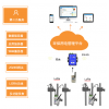 AcrelCloud-3000 六安市环保用电管理云平台