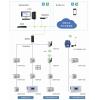 AcrelCloud-3100 高校宿舍預付費電控系統