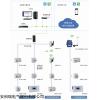 AcrelCloud-3100 高校宿室預付費系統