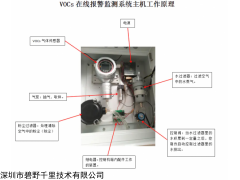 BYQL-VOC 廠區非甲烷總烴VOC連續排放系統
