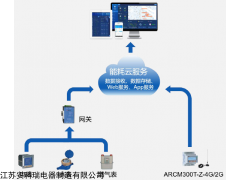 AcrelCloud-5000 天津市重点用能单位接入端系统建设服务供应商