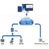 AcrelCloud-5100 工业能源管理云平台