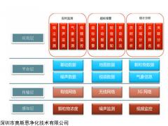 OSEN-6C 企业园区无组织颗粒物在线监测设备及厂家