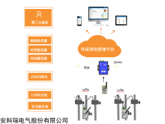 AcrelCloud-3000 天津市企业工况用电能耗监控系统
