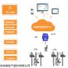 AcrelCloud-3000 大氣污染工況用電監控系統