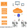 AcrelCloud-3000 重點排污單位環保用電智能監管系統