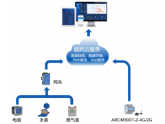 AcrelCloud-5000 企业能耗管理云平台