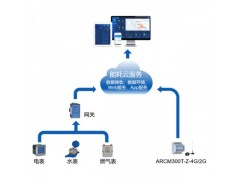 AcrelCloud-5000 城市能源管理平臺