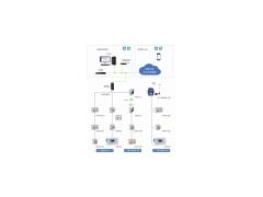 AcrelCloud-3100 大学宿舍用电管理云平台型号